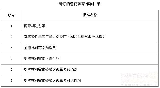 农业部组织制订了鸡传鼻疫苗等6种兽药产品试行规程