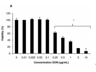 <b>呕吐毒素增强已感染鼠伤寒沙门氏杆菌之猪回肠炎现象</b>