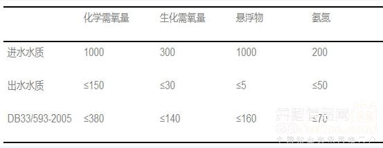 畜禽养殖废水主要处理技术,附案例