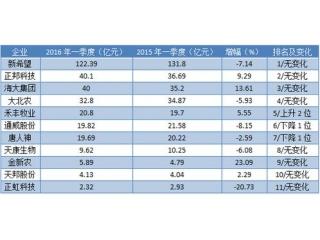 2016年第一季度11家主要饲料上市企业报告分析