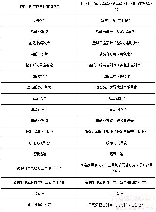 《兽药国家标准》(化学药品、中药卷)第一册采用兽药名称与原药品名称对照表