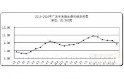 十月份广东省猪肉市场价格普遍下行