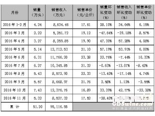 天邦股份:11月商品猪销量、收入双双下降近三成