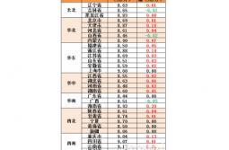 2016年12月7日全国生猪、仔猪及玉米、豆粕价格【大华农热毒清―特约行情】