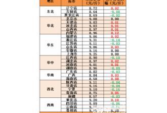 2017年1月22日全国生猪、仔猪及玉米、豆粕价格
