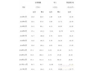 <b>牧原股份:一季度生猪销售收入同比增长117%</b>