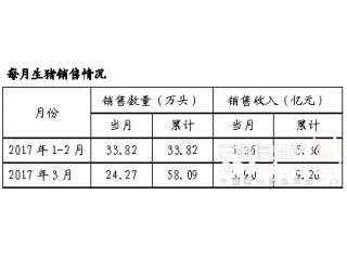 <b> 雏鹰农牧一季度累计生猪销售58.09万头</b>