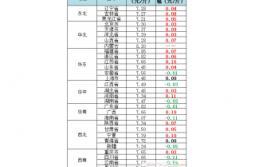 2017年4月27日猪价:均价微幅上涨,北涨南跌