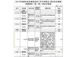 广东安排1.6亿专项资金用于现代农业基础设施建设(第一、二批)(附详细资金安排)