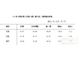 <b>农业部500个集贸市场的定点监测:活猪、猪肉、仔猪、饲料价格下降</b>