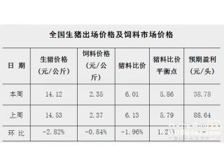 <b>5月第4周猪料比6.01,头均盈利38.78</b>