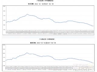 <b>广东省6月第1周生猪及猪肉价格环比下降</b>