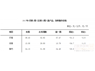 <b>6月份第1周畜产品和饲料集贸市场价格情况</b>
