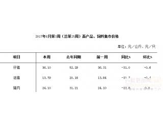 6月份第3周畜产品和饲料集贸市场价格情况