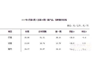 <b>6月份第4周畜产品和饲料集贸市场价格情况</b>