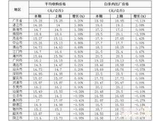 <b>广东省屠宰生猪及肉品价格周报(2017年第29周)</b>