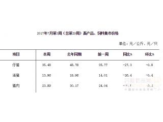 7月份第3周畜产品和饲料集贸市场价格情况