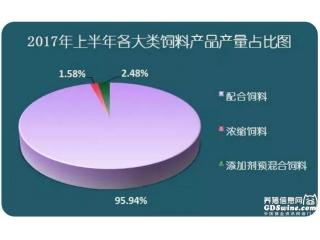 2017年上半年广东省猪饲料、水产饲料产量同比均大涨!