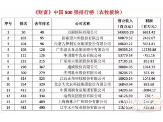 14家农牧企业上榜中国500强温氏最赚钱!