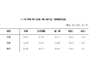 <b>8月份第1周畜产品和饲料集贸市场价格情况</b>