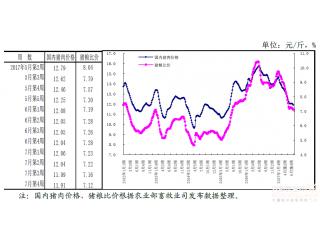 农产品供需形势分析月报(7月):生猪供给三季度将恢复性增长