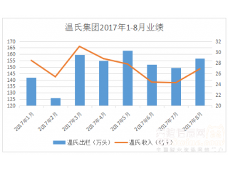 <b>猪企8月销售业绩汇总|温氏销售商品肉猪156.70万头,收入26.87亿元</b>