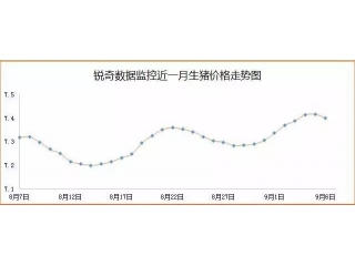 <b>王中|中国猪业的确定和不确定性</b>