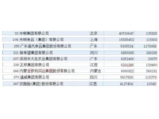 <b>最新中国500强企业出炉,中粮、温氏、新希望等9家畜牧企业上榜</b>