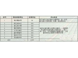 广东8个生猪调出大县获中央财政奖励资金2396万