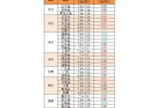 2017年11月24日:冷空气助涨猪价,广东区猪价几乎全线飘红