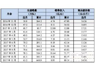 <b>11月生猪销量汇总| 大企业产能进一步释放,正邦同比增长172.84%</b>