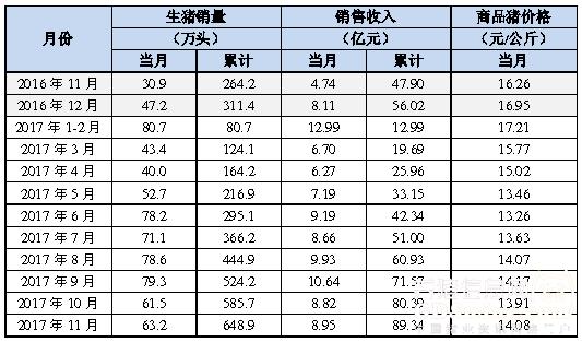 温氏、牧原11月生猪销量环比增长