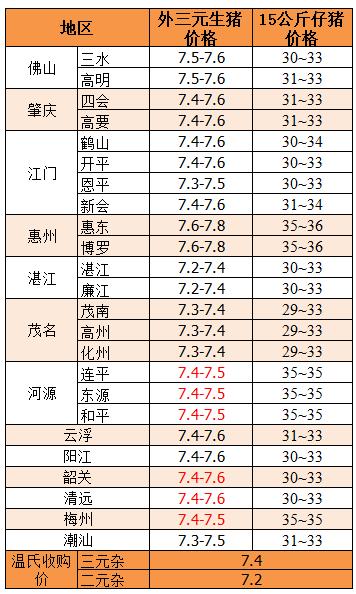 2017年12月6日:生猪高价区已破8元/斤,但东北滞涨调整