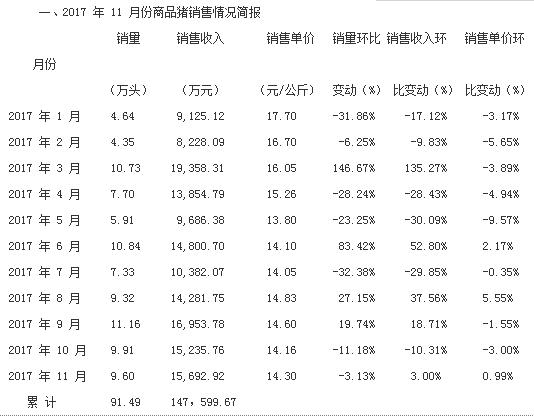 11月生猪销量汇总  大企业产能进一步释放,正邦同比增长172.84%