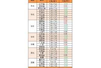 2018年1月22日:生猪均价跌至7.5元/斤
