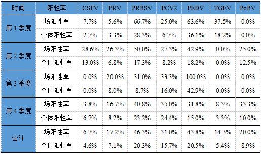 表11  2017年常见猪病毒病的检出率统计