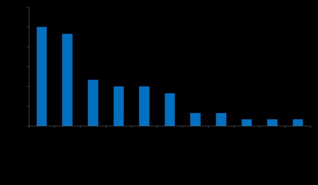 图1  2017年主要细菌病的病原分离率统计