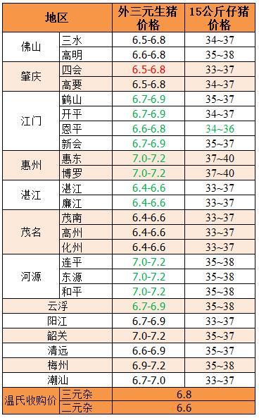 2018年2月11日广东省外三元生猪、15公斤仔猪价格