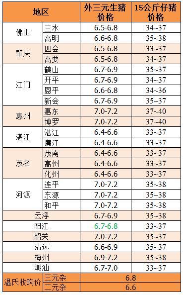2、2018年2月12日广东省外三元生猪、15公斤仔猪价格:
