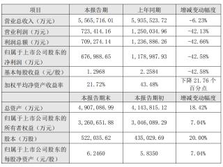 温氏股份业绩快报:2017年净利67.7亿元,同比降42.58%
