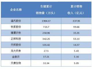 <b>2017年养猪巨头都是盈利微薄?销量增长一倍,净利增长却不到2%</b>