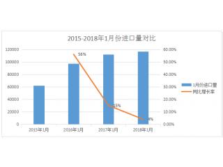 <b>大数据|2018年1月生猪存栏下降,猪肉进口却猛增</b>