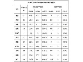 <b>2018年1月份全国动物H7N9流感监测情况</b>
