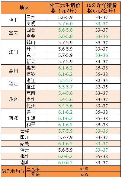 2018年3月12日广东省外三元、15公斤仔猪价格(元/斤)
