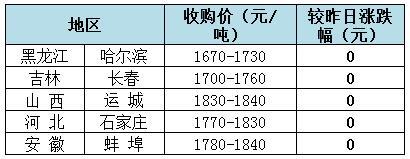 2018年3月12日全国玉米(水分15%)价格(元/吨):