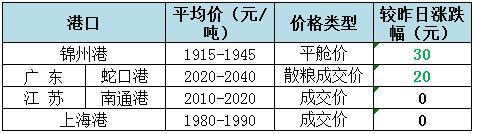 2018年3月12日全国玉米(水分15%)价格(元/吨):2