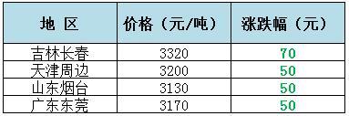 2018年3月12日全国重要地区油厂豆粕(43%蛋白)价格