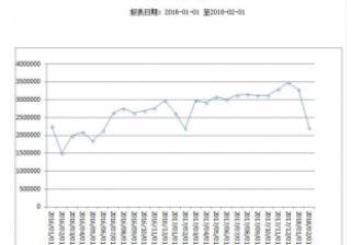 广东2月份共屠宰生猪2209973头,较1月份下降32.80%