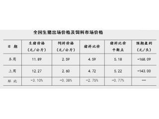 发改委:3月第2周猪料比价4.59,头均亏损168元