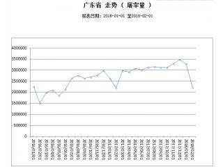 <b>2月份广东省屠宰生猪及肉品供应情况(屠宰生猪及肉品价格2018年2月报)</b>